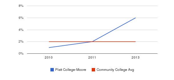 Platt College-Moore More&nbsp(2010-2013)
