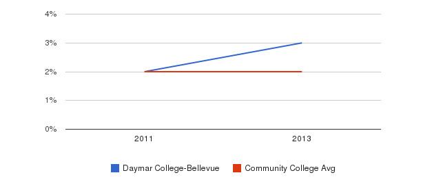 Daymar College-Bellevue More&nbsp(2011-2013)