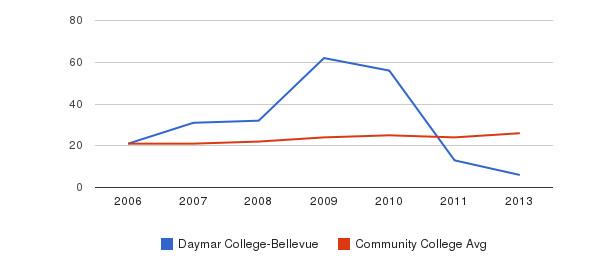 Daymar College-Bellevue student staff&nbsp(2006-2013)