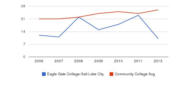 Eagle Gate College-Salt Lake City student staff&nbsp(2006-2013)