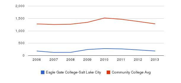 Eagle Gate College-Salt Lake City Total Enrollment&nbsp(2006-2013)