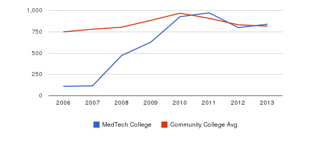 MedTech College Full-Time Students&nbsp(2006-2013)