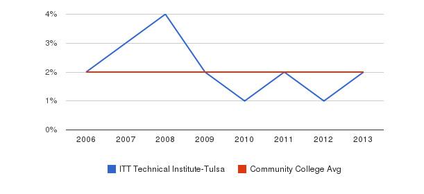 ITT Technical Institute-Tulsa Asian&nbsp(2006-2013)