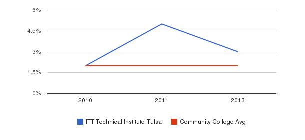 ITT Technical Institute-Tulsa More&nbsp(2010-2013)