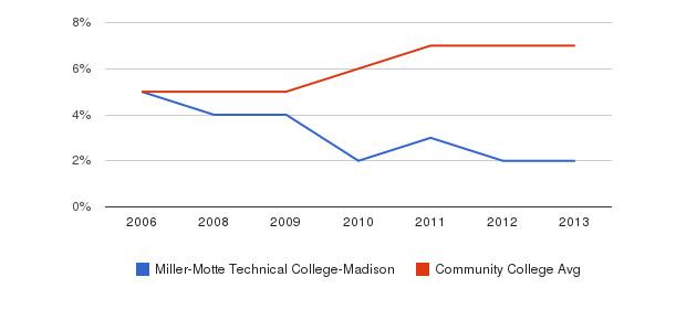 Miller-Motte Technical College-Madison Hispanic&nbsp(2006-2013)