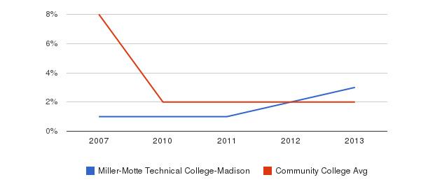 Miller-Motte Technical College-Madison More&nbsp(2007-2013)