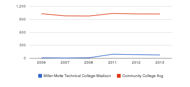 Miller-Motte Technical College-Madison Part-Time Students&nbsp(2006-2013)