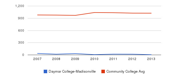Daymar College-Madisonville Part-Time Students&nbsp(2007-2013)