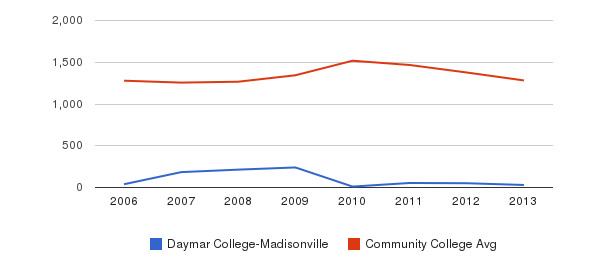 Daymar College-Madisonville Total Enrollment&nbsp(2006-2013)