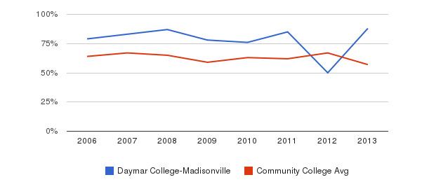 Daymar College-Madisonville White&nbsp(2006-2013)