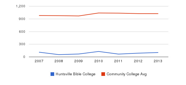 Huntsville Bible College Part-Time Students&nbsp(2007-2013)