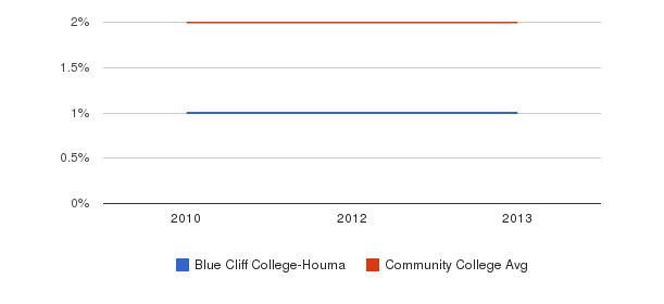 Blue Cliff College-Houma Asian&nbsp(2010-2013)