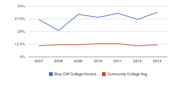 Blue Cliff College-Houma Black&nbsp(2007-2013)