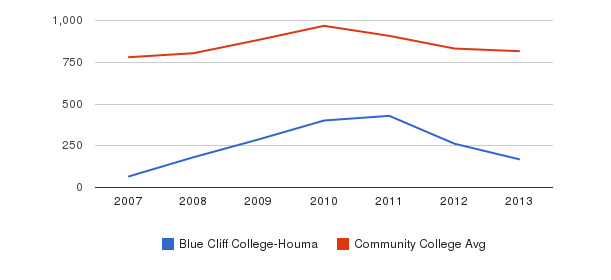 Blue Cliff College-Houma Full-Time Students&nbsp(2007-2013)