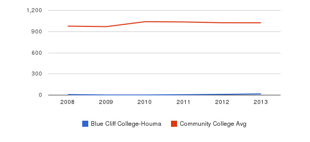 Blue Cliff College-Houma Part-Time Students&nbsp(2008-2013)