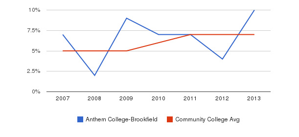 Anthem College-Brookfield Hispanic&nbsp(2007-2013)