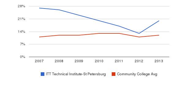 ITT Technical Institute-St Petersburg Black&nbsp(2007-2013)