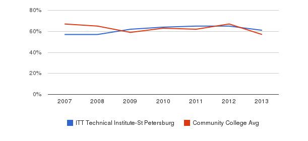 ITT Technical Institute-St Petersburg White&nbsp(2007-2013)