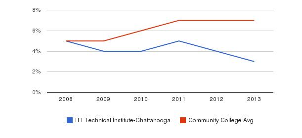 ITT Technical Institute-Chattanooga Hispanic&nbsp(2008-2013)