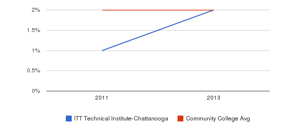 ITT Technical Institute-Chattanooga More&nbsp(2011-2013)