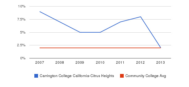 Carrington College California-Citrus Heights Asian&nbsp(2007-2013)