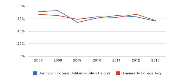 Carrington College California-Citrus Heights White&nbsp(2007-2013)