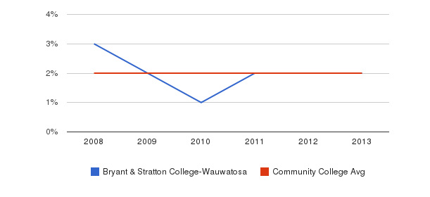 Bryant & Stratton College-Wauwatosa Asian&nbsp(2008-2013)