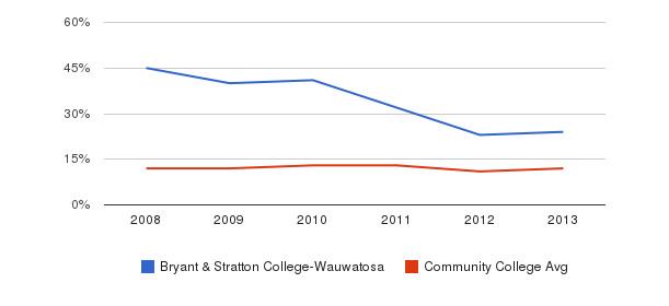 Bryant & Stratton College-Wauwatosa Black&nbsp(2008-2013)
