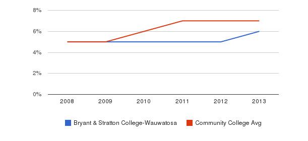 Bryant & Stratton College-Wauwatosa Hispanic&nbsp(2008-2013)