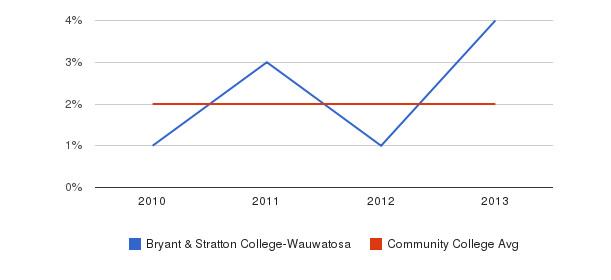Bryant & Stratton College-Wauwatosa More&nbsp(2010-2013)