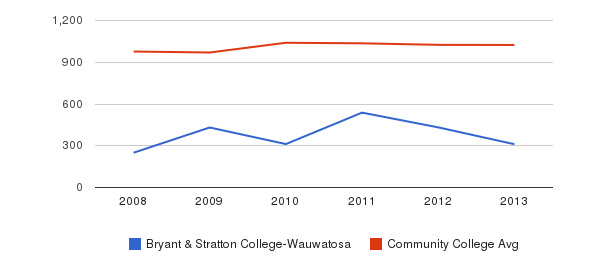 Bryant & Stratton College-Wauwatosa Part-Time Students&nbsp(2008-2013)