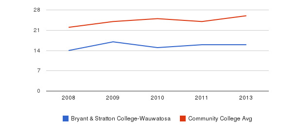 Bryant & Stratton College-Wauwatosa student staff&nbsp(2008-2013)