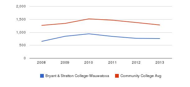 Bryant & Stratton College-Wauwatosa Total Enrollment&nbsp(2008-2013)