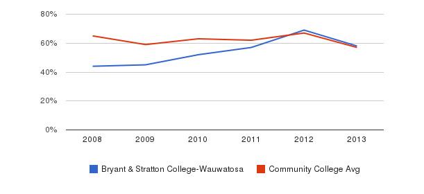 Bryant & Stratton College-Wauwatosa White&nbsp(2008-2013)