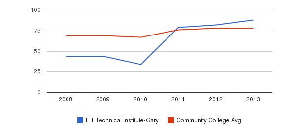 ITT Technical Institute-Cary Percent Admitted&nbsp(2008-2013)