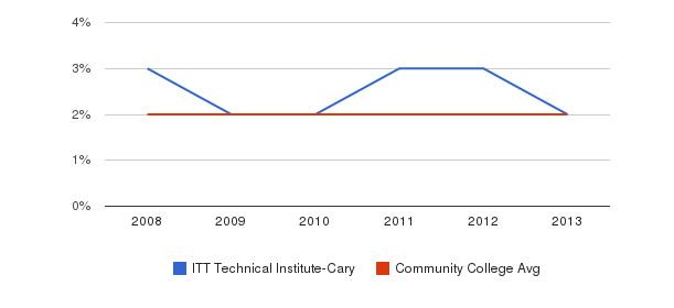 ITT Technical Institute-Cary Asian&nbsp(2008-2013)