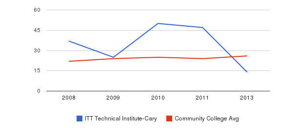 ITT Technical Institute-Cary student staff&nbsp(2008-2013)
