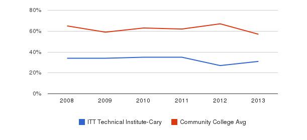 ITT Technical Institute-Cary White&nbsp(2008-2013)