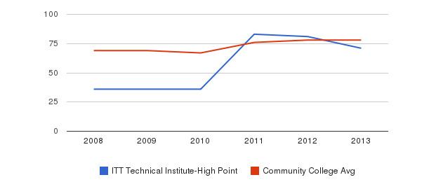 ITT Technical Institute-High Point Percent Admitted&nbsp(2008-2013)