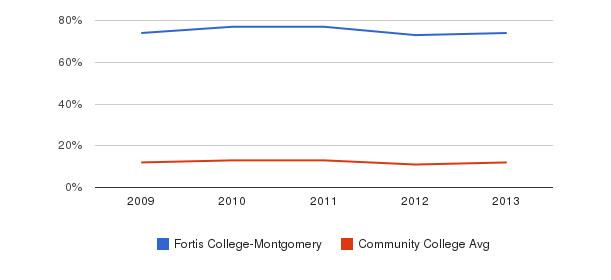 Fortis College-Montgomery Black&nbsp(2009-2013)