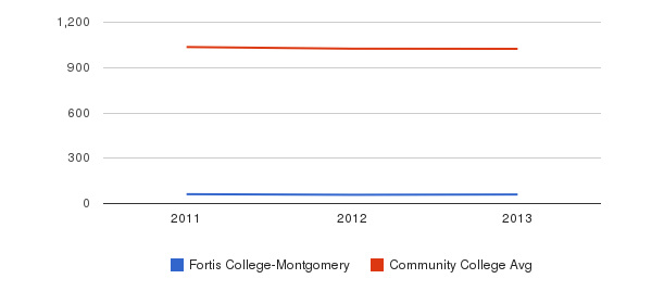 Fortis College-Montgomery Part-Time Students&nbsp(2011-2013)