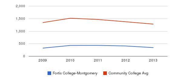 Fortis College-Montgomery Total Enrollment&nbsp(2009-2013)