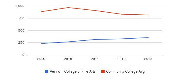 Vermont College of Fine Arts Full-Time Students&nbsp(2009-2013)