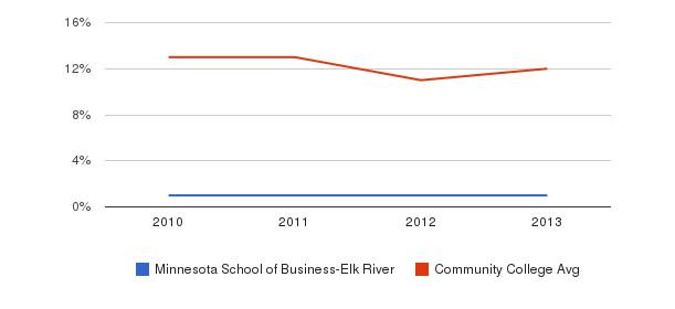 Minnesota School of Business-Elk River Black&nbsp(2010-2013)