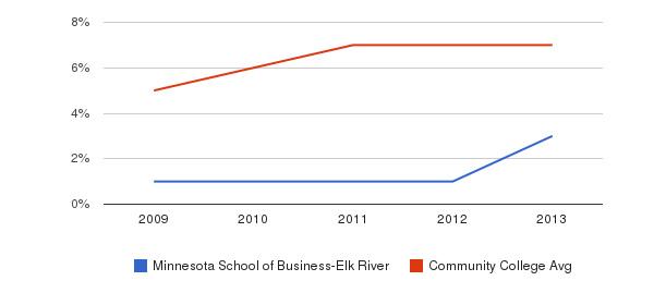 Minnesota School of Business-Elk River Hispanic&nbsp(2009-2013)