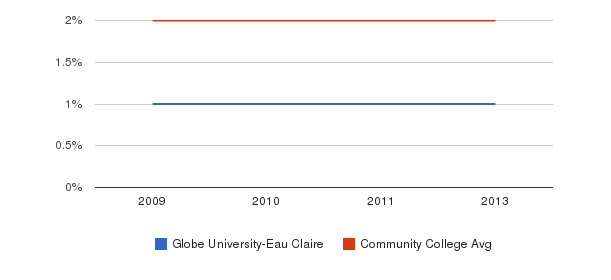 Globe University-Eau Claire More&nbsp(2009-2013)