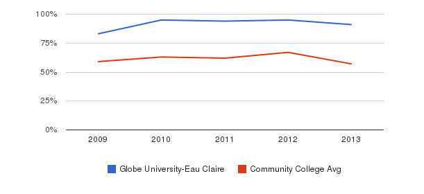 Globe University-Eau Claire White&nbsp(2009-2013)