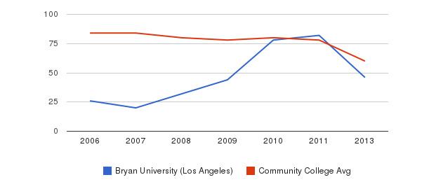 Bryan University (Los Angeles) Total Faculty&nbsp(2006-2013)