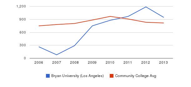 Bryan University (Los Angeles) Full-Time Students&nbsp(2006-2013)