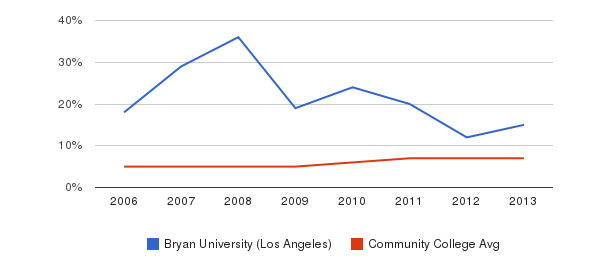 Bryan University (Los Angeles) Hispanic&nbsp(2006-2013)